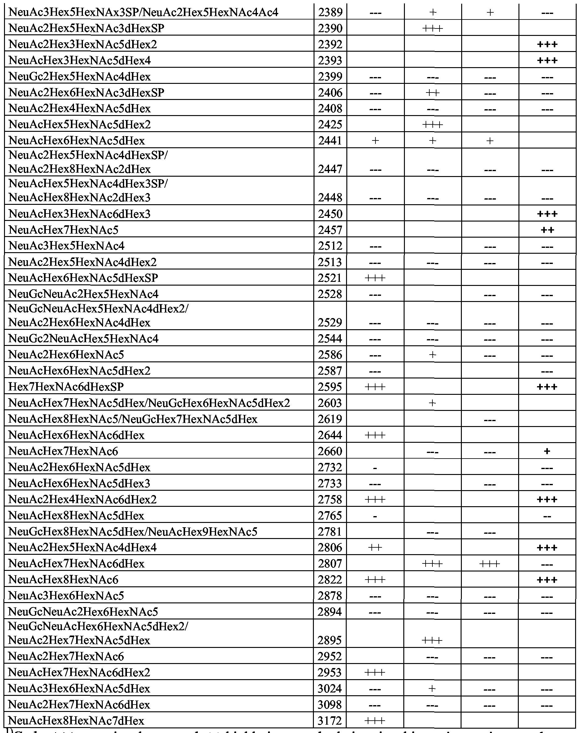 6fc0af83c13 WO2007054620A1 - Novel carbohydrate profile compositions from human cells  and methods for analysis and modification thereof - Google Patents
