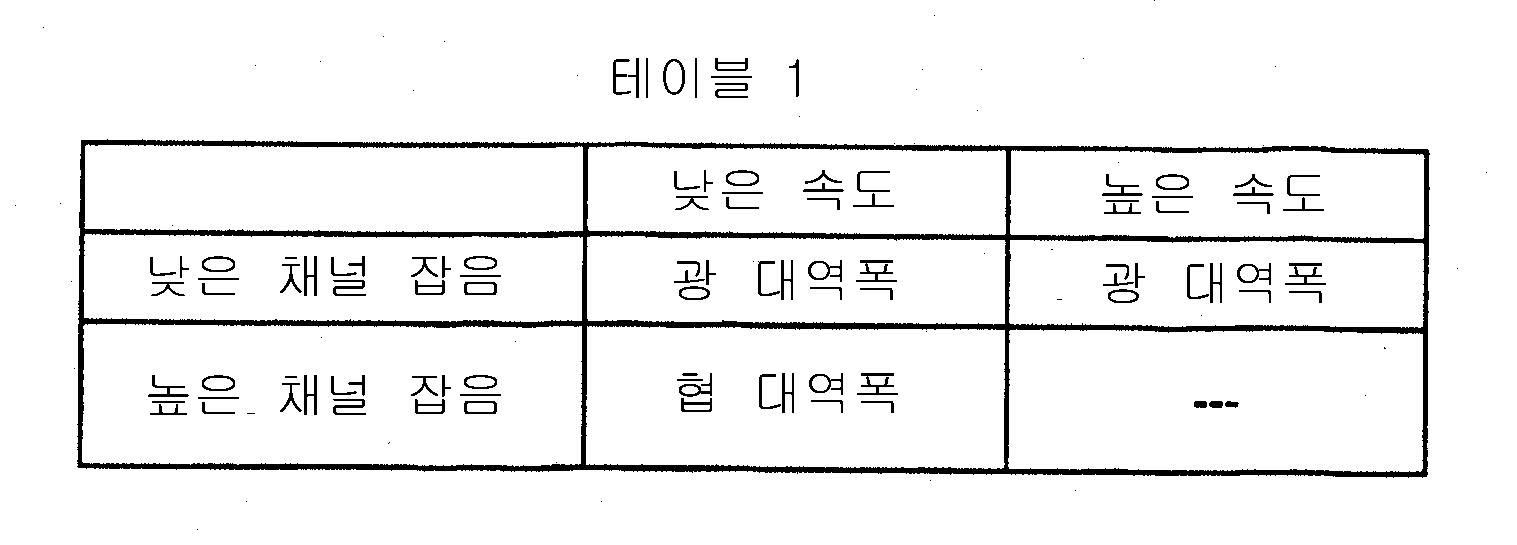 Figure 112004005161438-pct00001