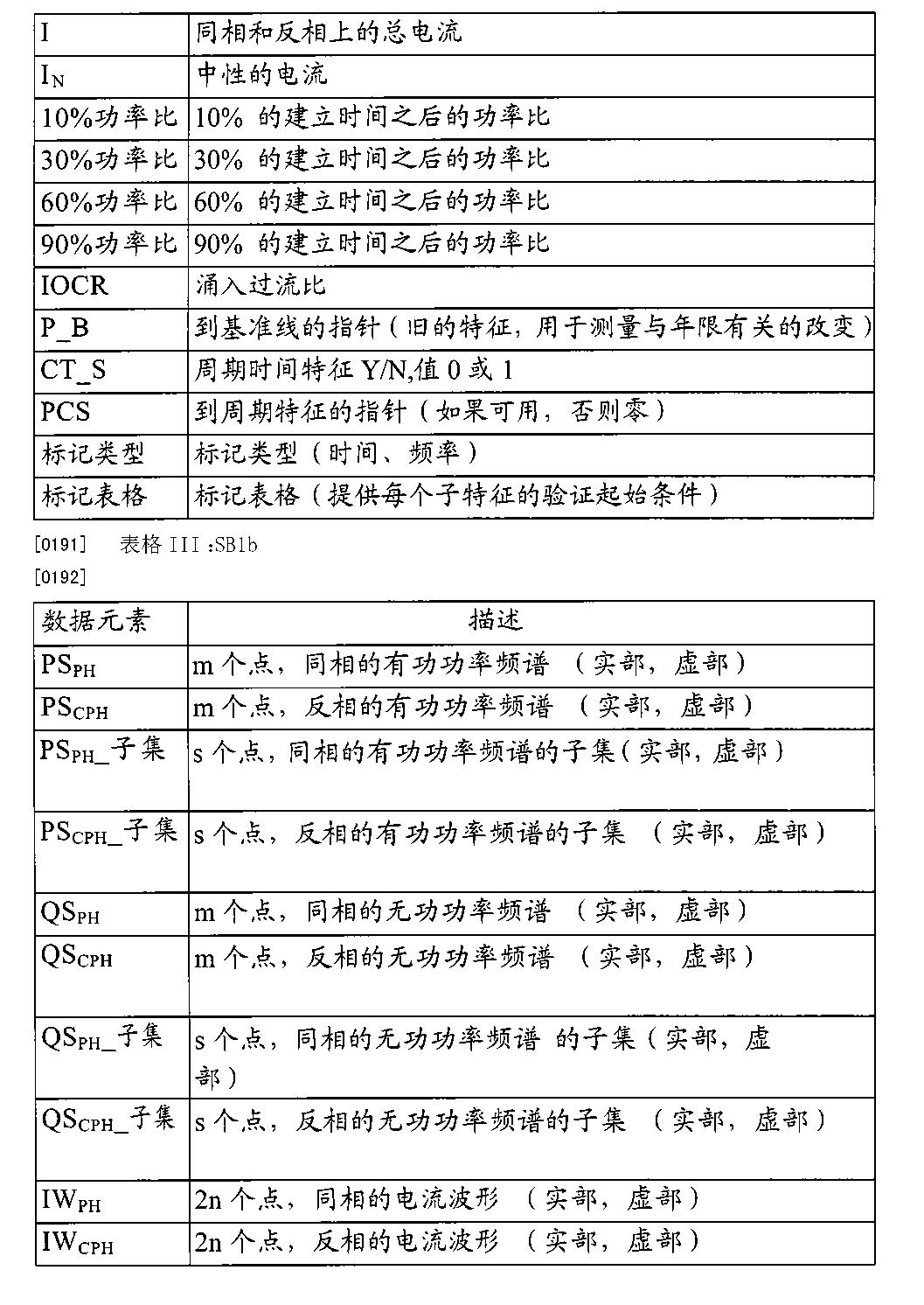Figure CN102822639BD00381