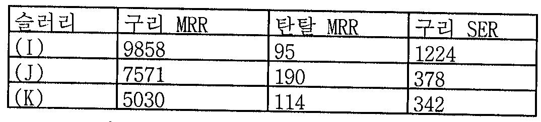 Figure 112006006325163-PCT00026