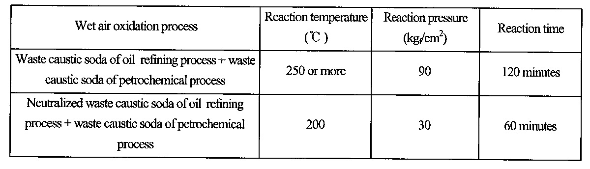 Wo2011002138a1 Method Of Treating Waste Caustic Soda Google Patents
