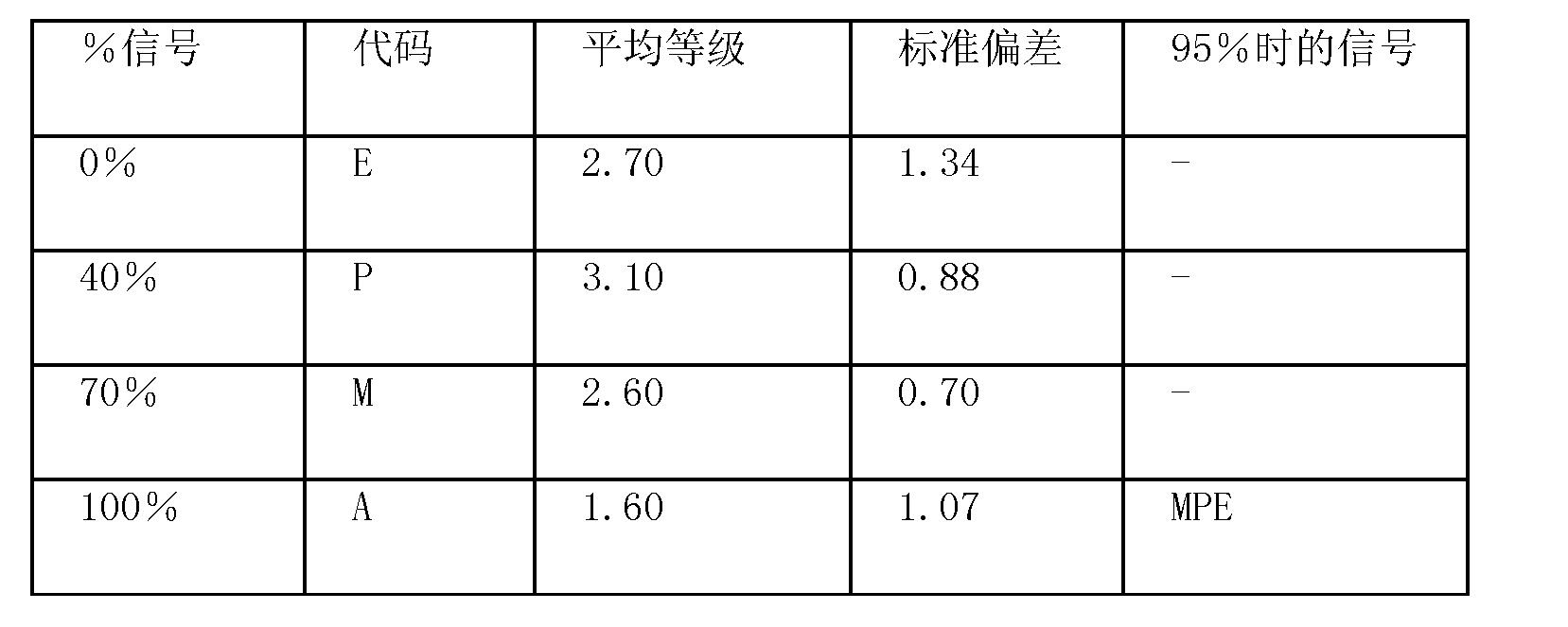 Figure CN101541285BD00121