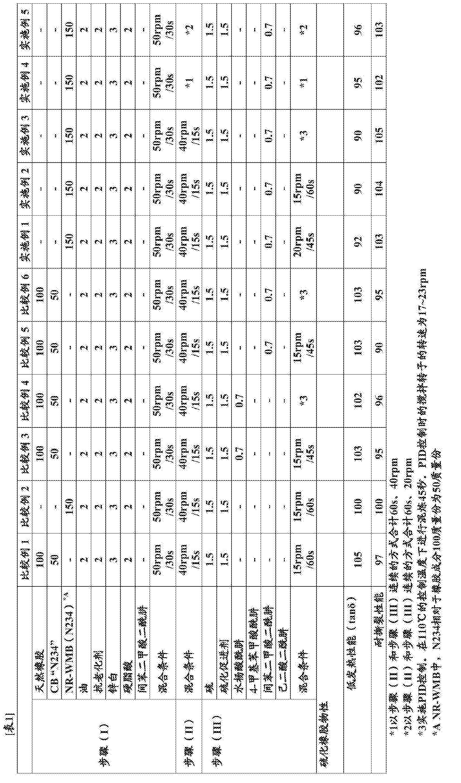 Figure CN105705556AD00131