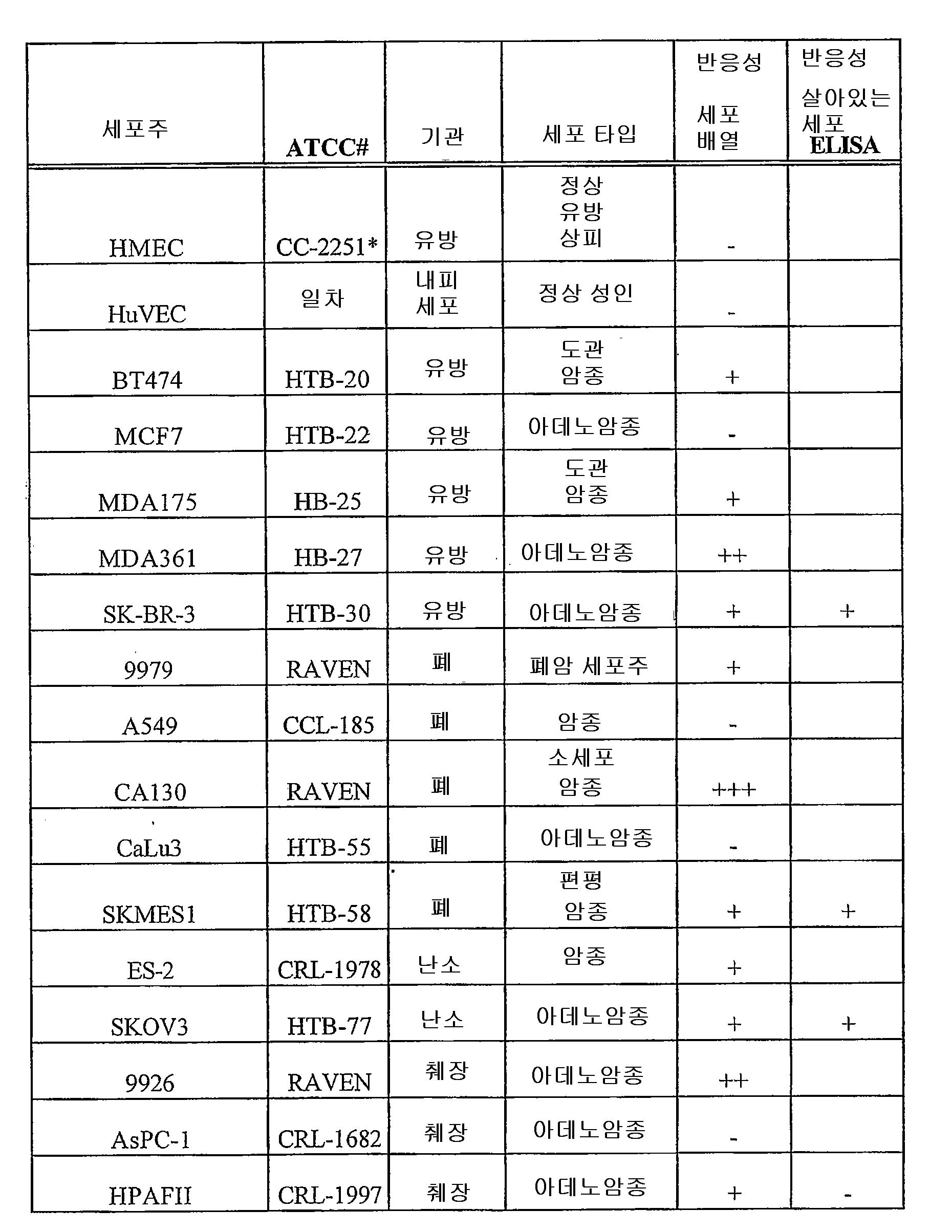 Figure 112007000927728-pct00008
