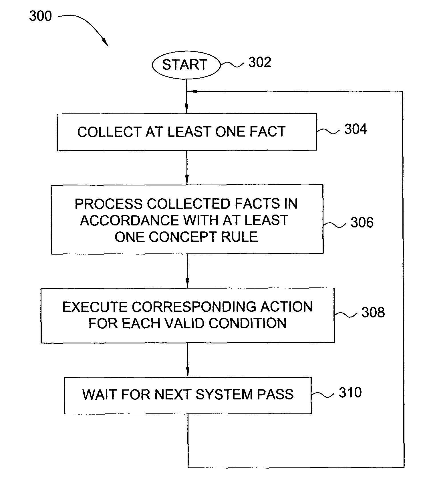 US8677377B2 - Method and apparatus for building an intelligent