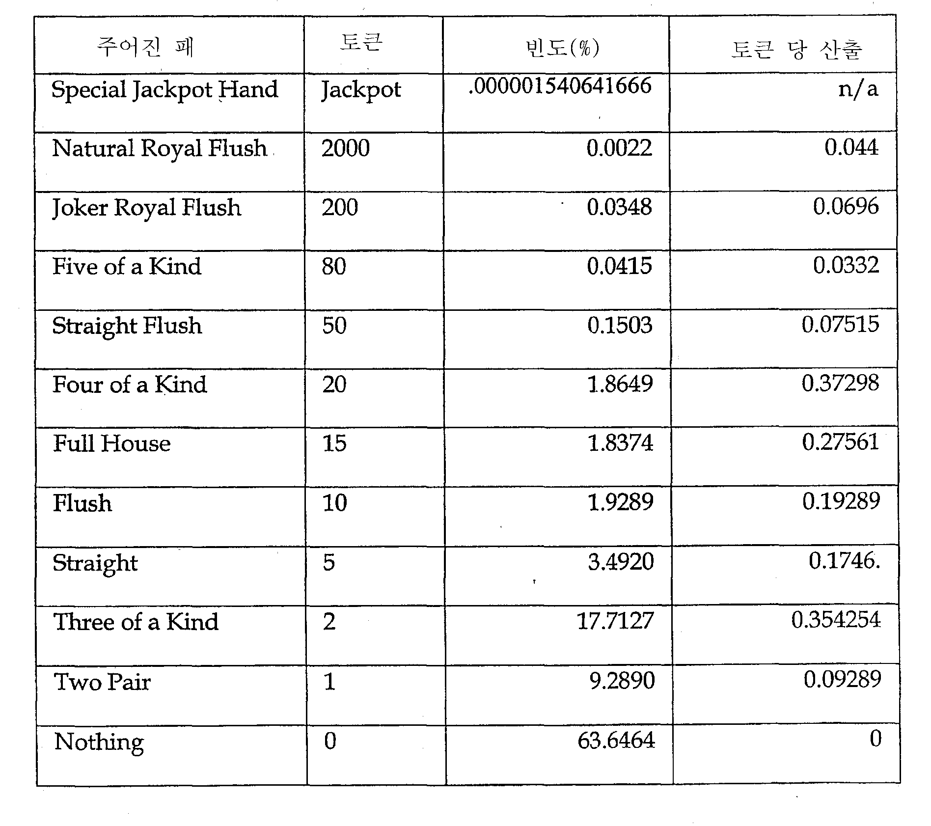 Figure 112003017434477-pct00004