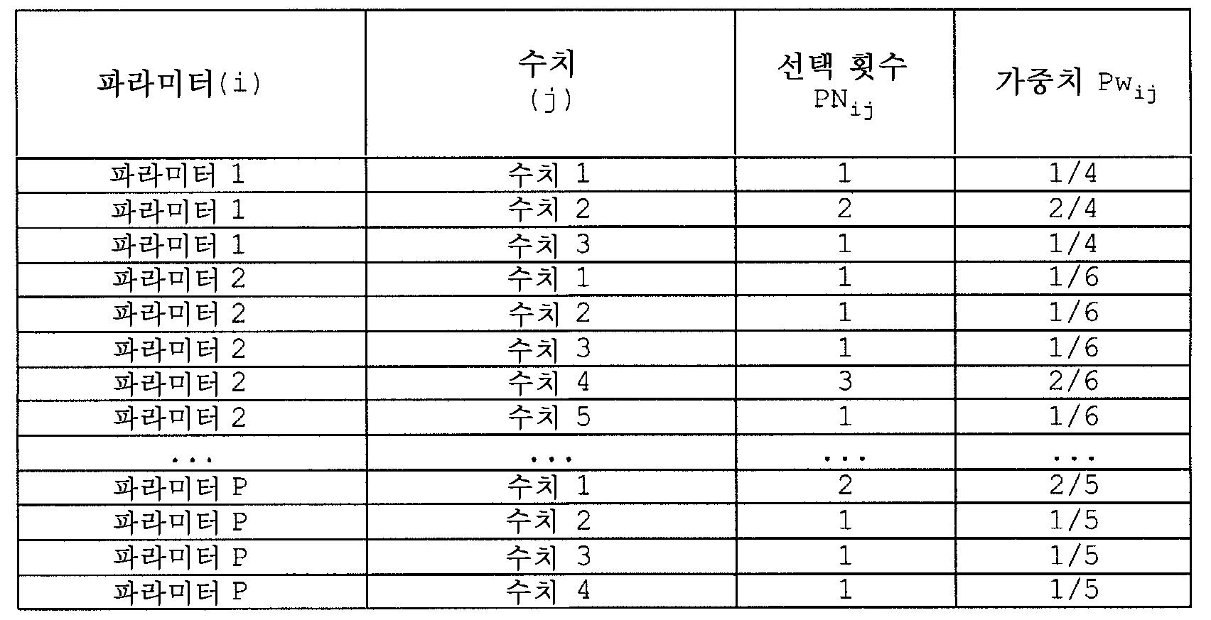 Figure 112005039003745-pat00009