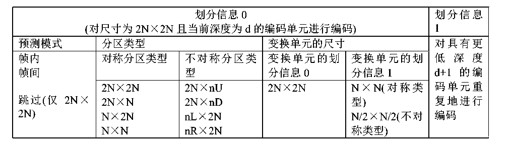 Figure CN104994393AD00301