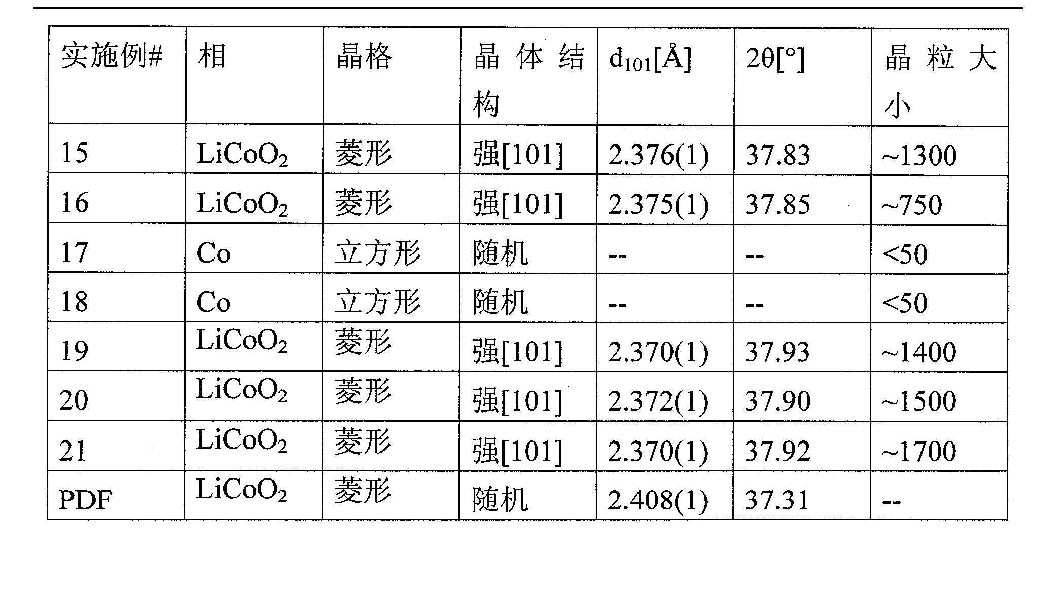 Figure CN101931097BD00171