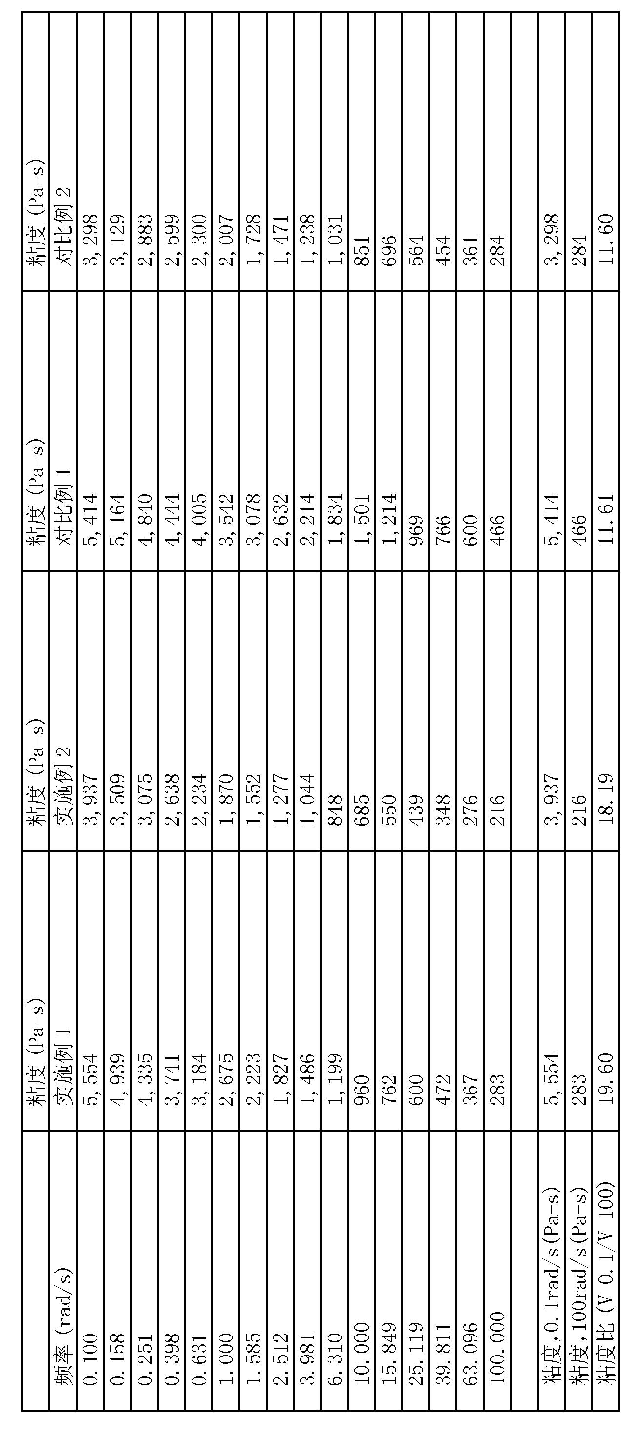Figure CN102695734BD00281