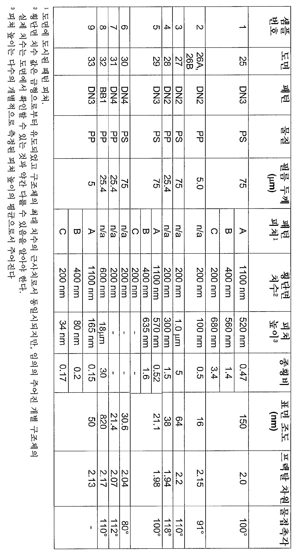 Figure 112012098008114-pct00005