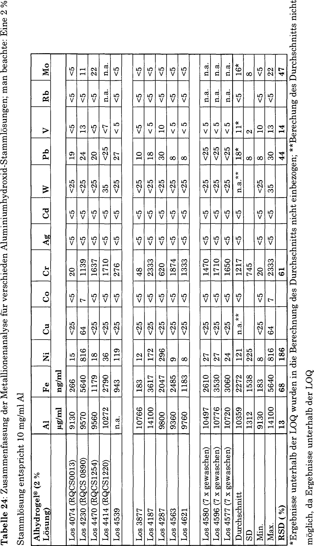 DE202012012768U1 - Aluminum compounds for use in
