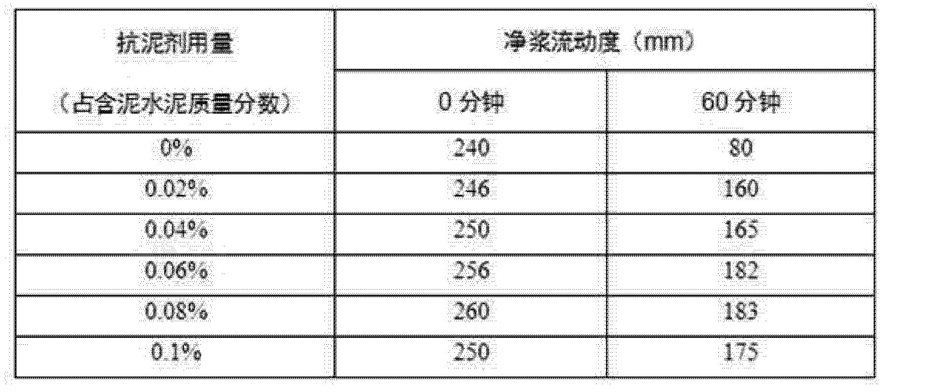 Figure CN102617811BD00091