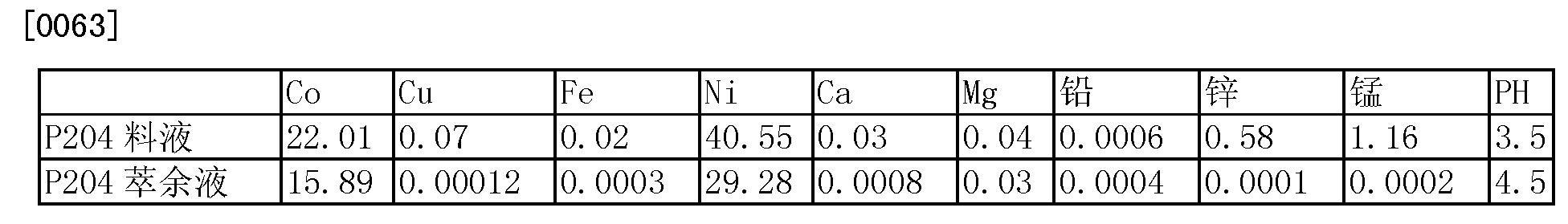 Figure CN102234721BD00071