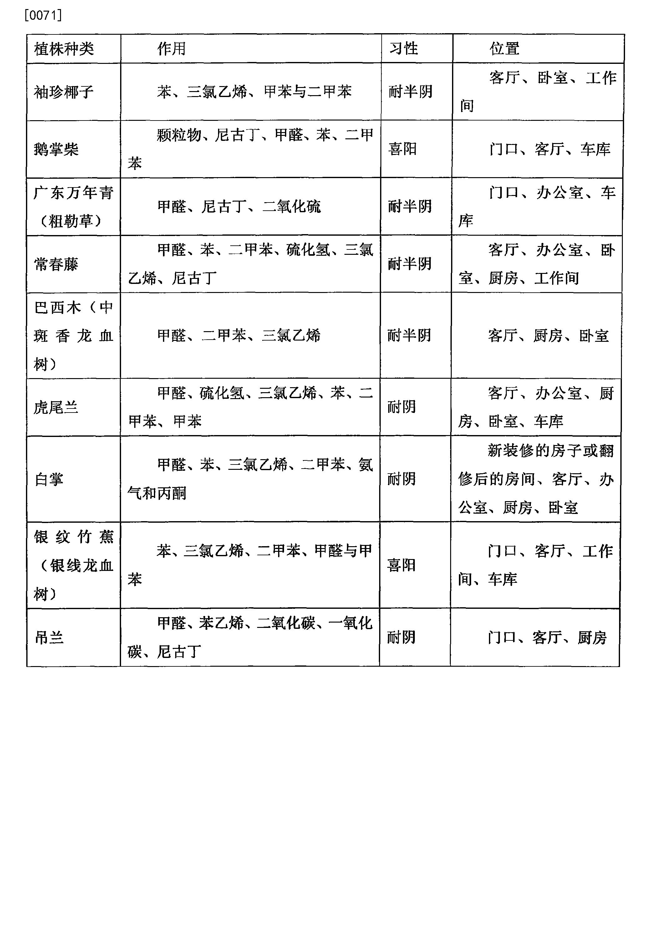 Figure CN105157121BD00081