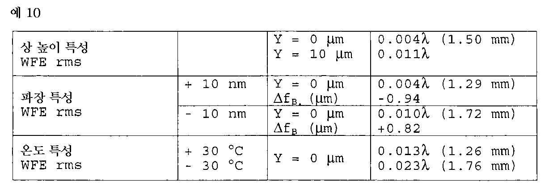 Figure 112001010918149-pat00032