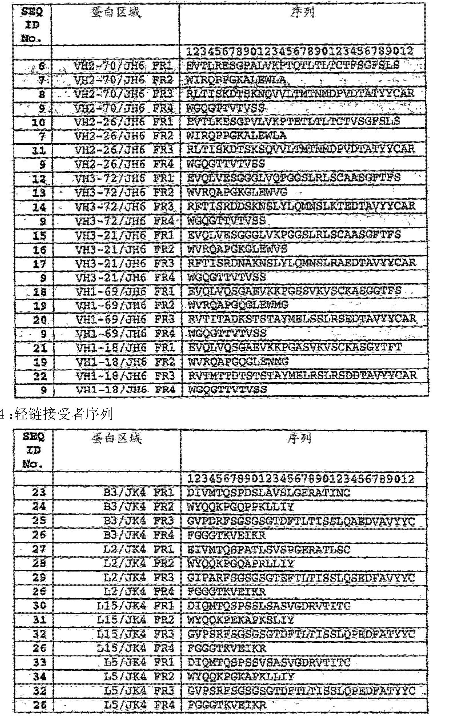 Figure CN103145838AD00271