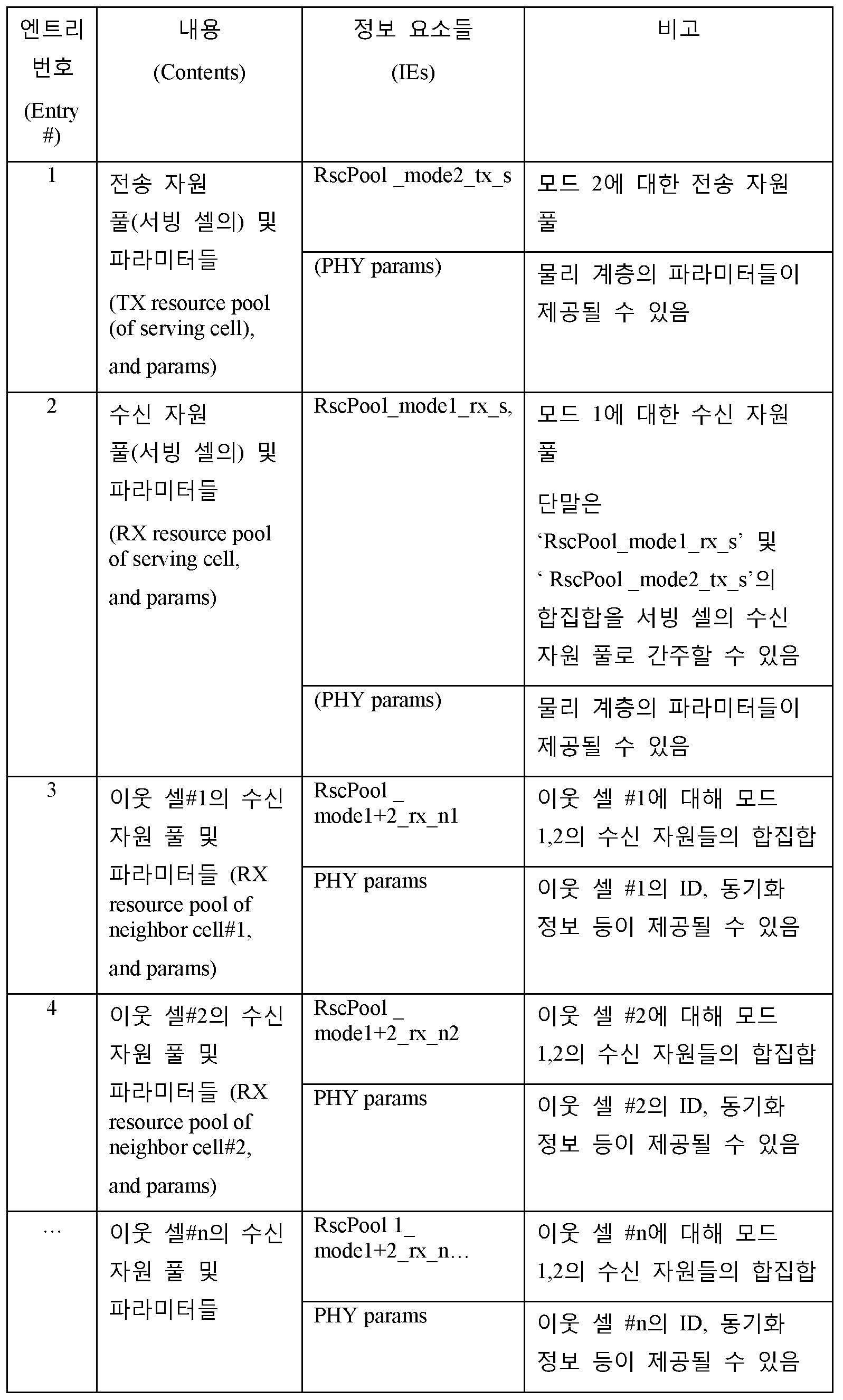 Figure 112016087590729-pct00005