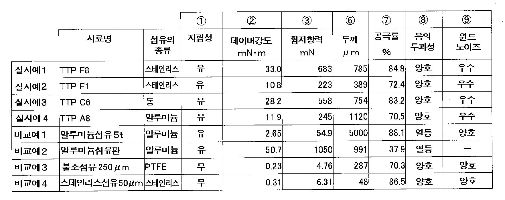 Figure 112013119054446-pct00004
