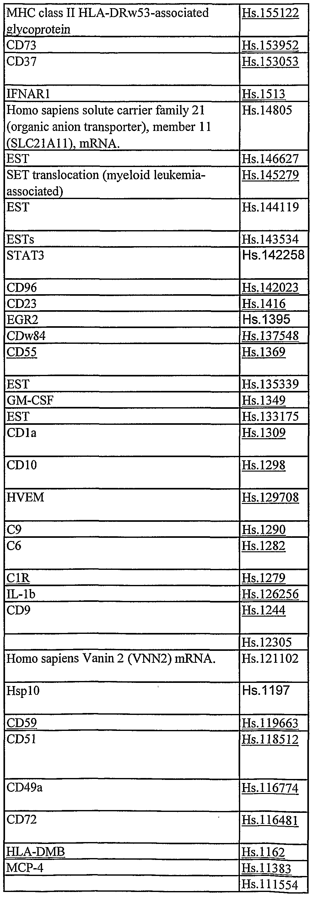 Wo2002057414a2 Leukocyte Expression Profiling Google Patents E40 Wiring Diagrams Gm Figure Imgf000180 0001