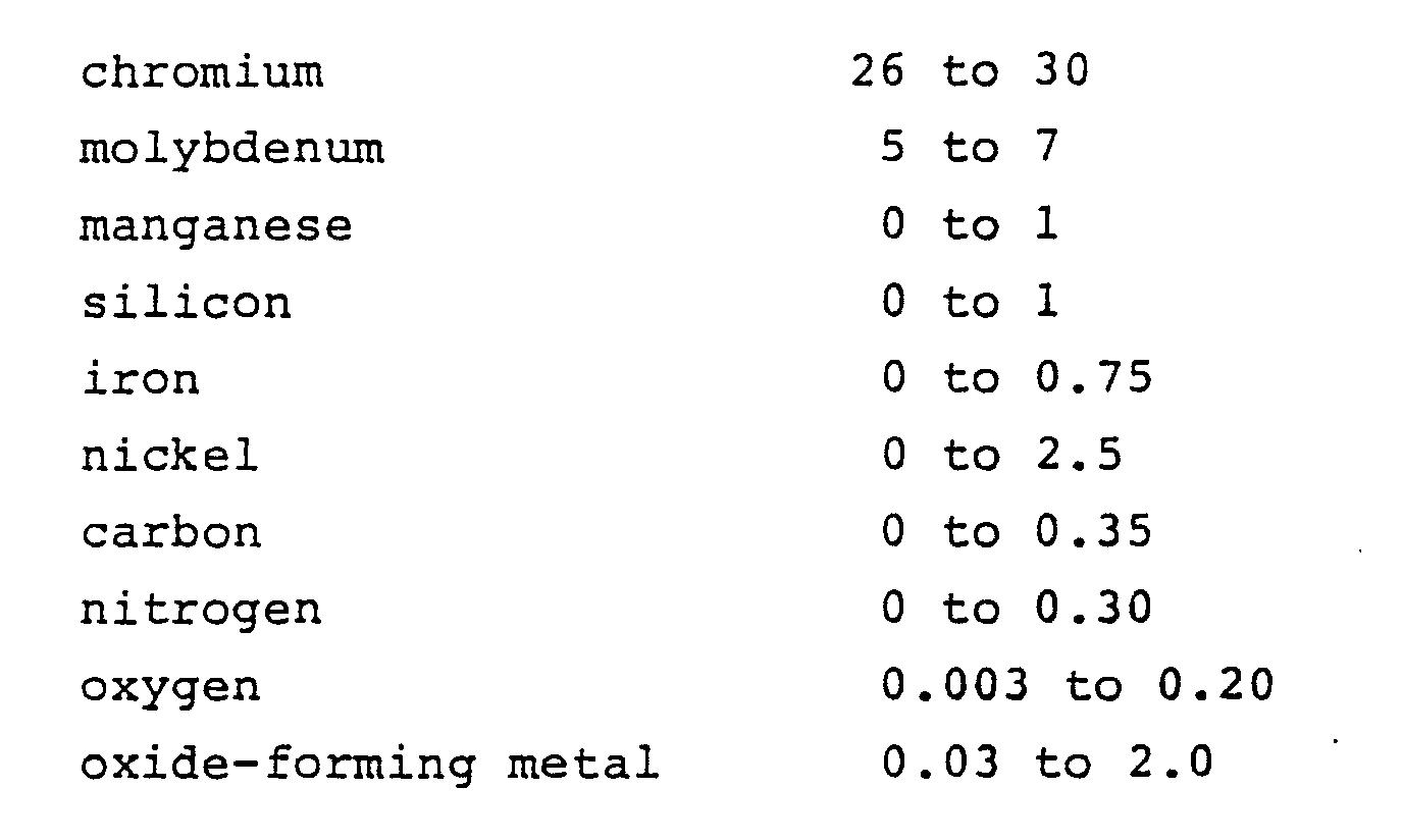 Ep0213781a1 Dispersion Strengthened Cobalt Chromium Molybdenum