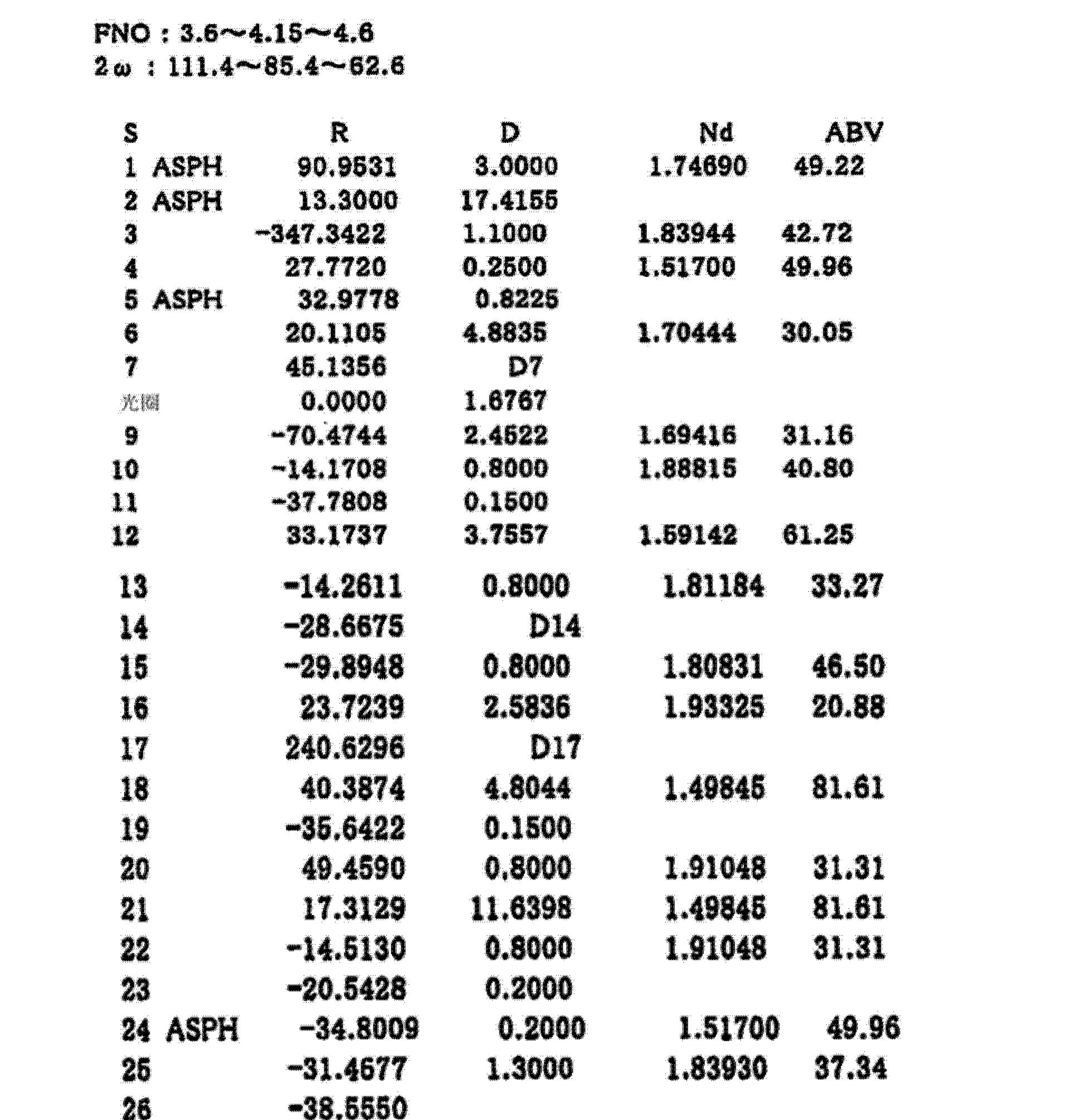 Figure CN103744170AD00121