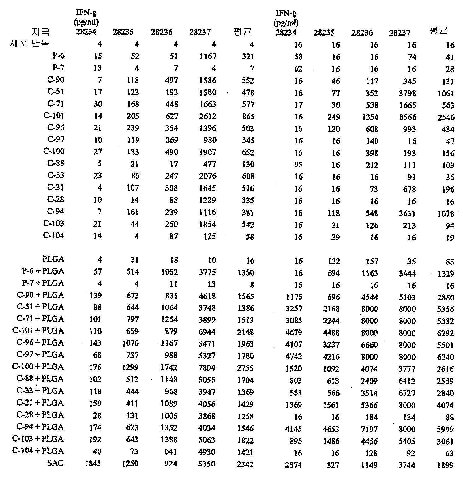 Figure 112004000355191-pct00118