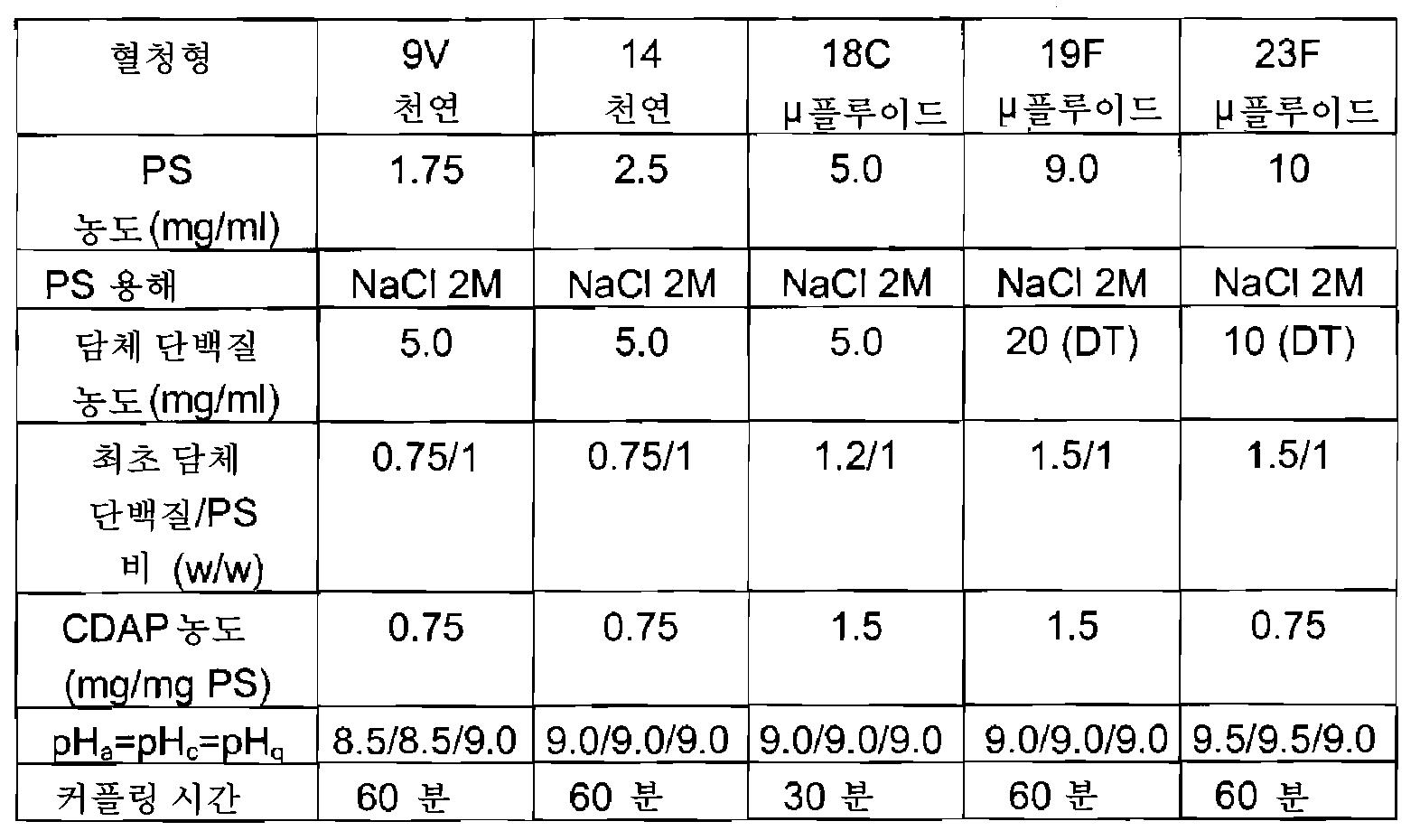 Figure 112008052556195-pct00009