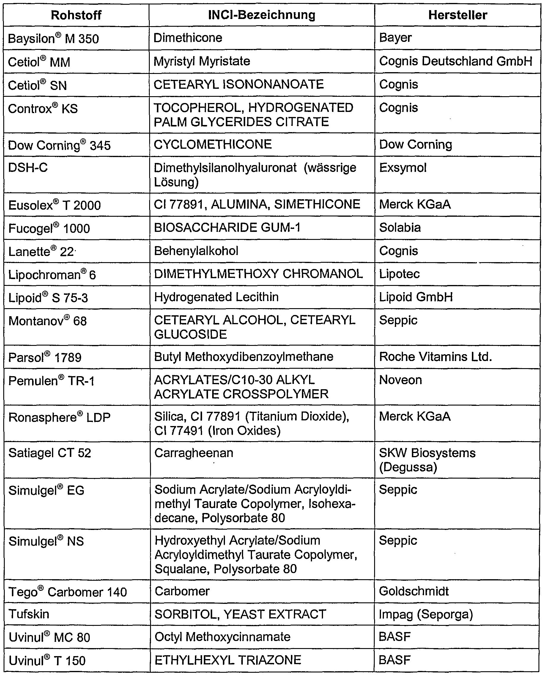 Hlb Werte Tabelle