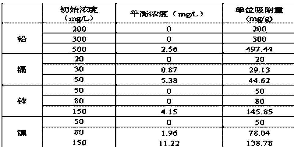 Figure CN103406091BD00062
