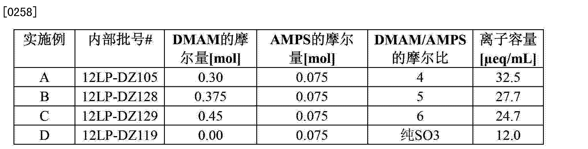 Figure CN103382215AD00341
