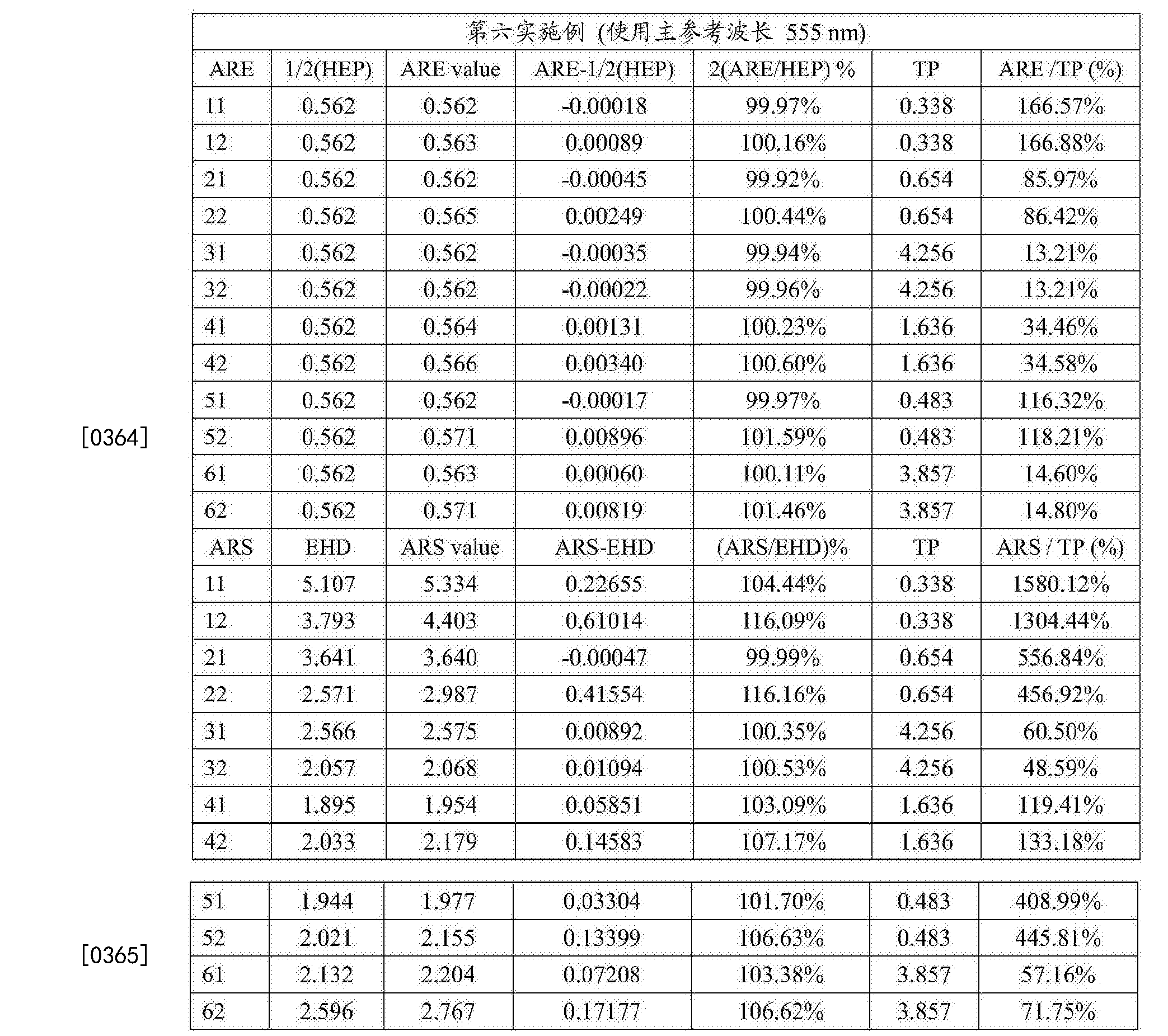 Figure CN108279482AD00471