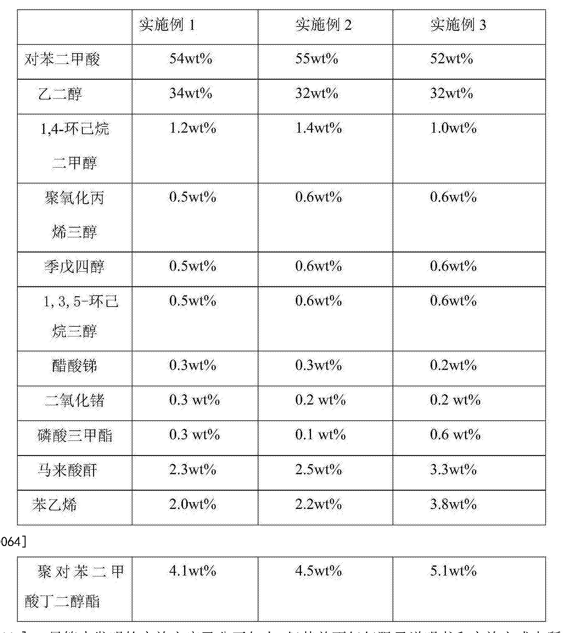 Figure CN106188553AD00091