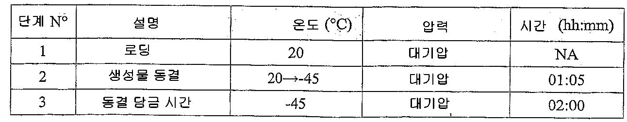 Figure 112008023610307-pct00020