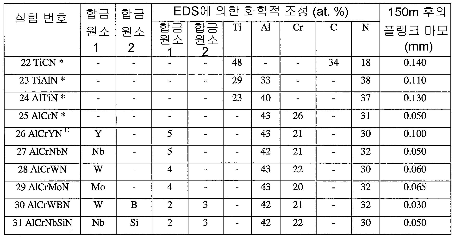 Figure 112007013214619-pct00003