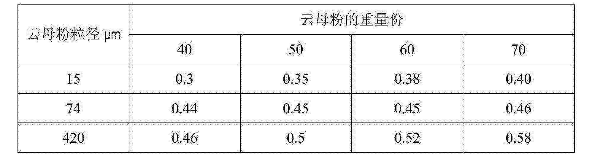 Figure CN106111549BD00071
