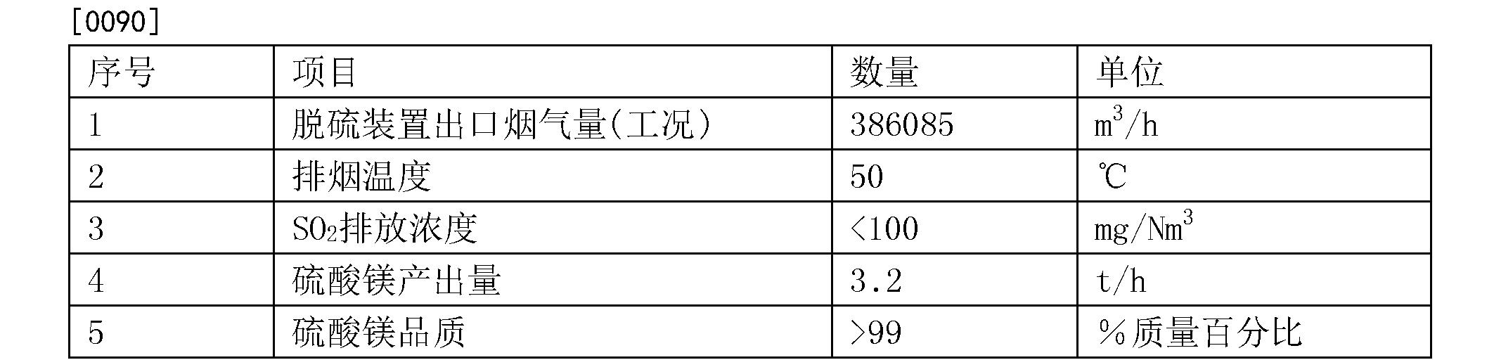 Figure CN104495886BD00122