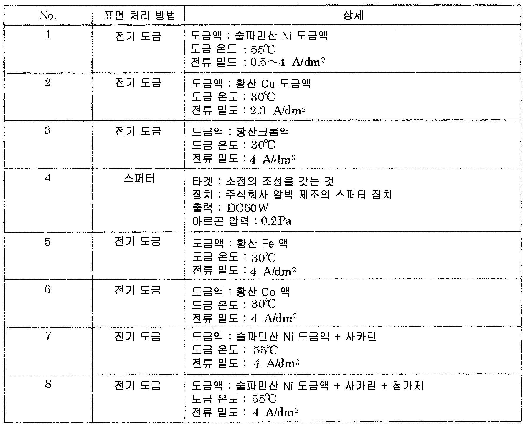 Figure 112014100247711-pct00002