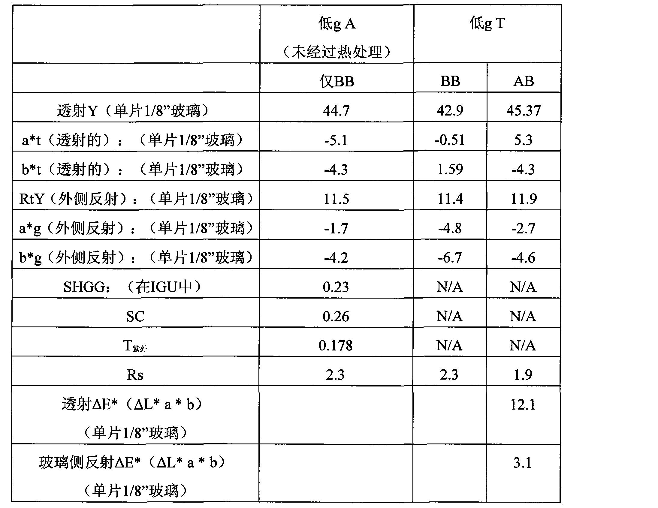 Figure CN101925552BD00212