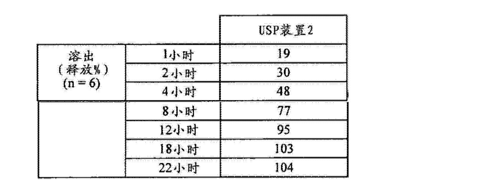 Figure CN102688241AD00771