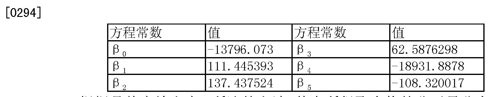 Figure CN101472951BD00321