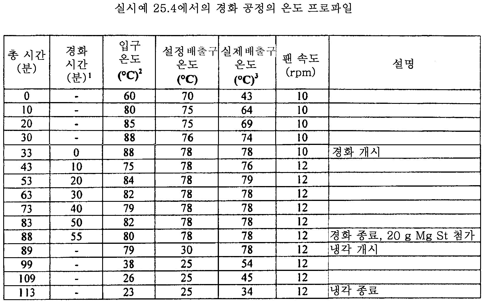 Figure 112011082183604-pat00124
