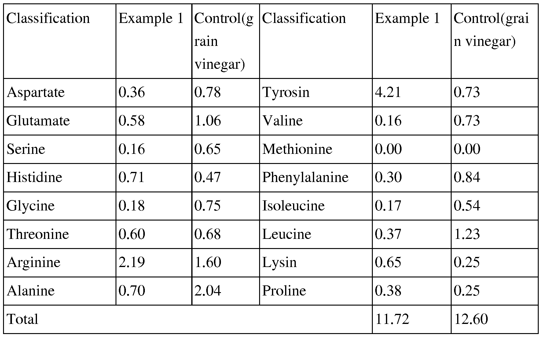 WO2007055435A1 - Manufacturing method of vinegar by using filtered