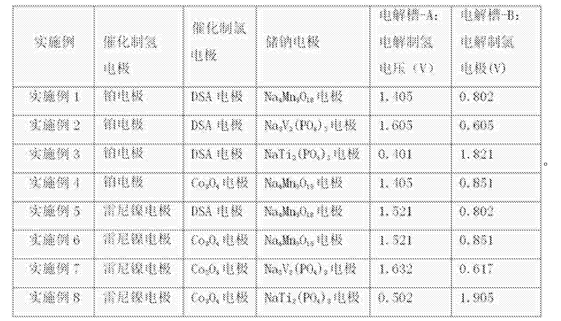 Figure CN105821436BD00091