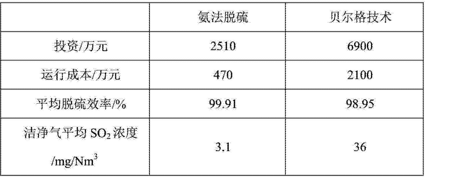 Figure CN103721553AD00162