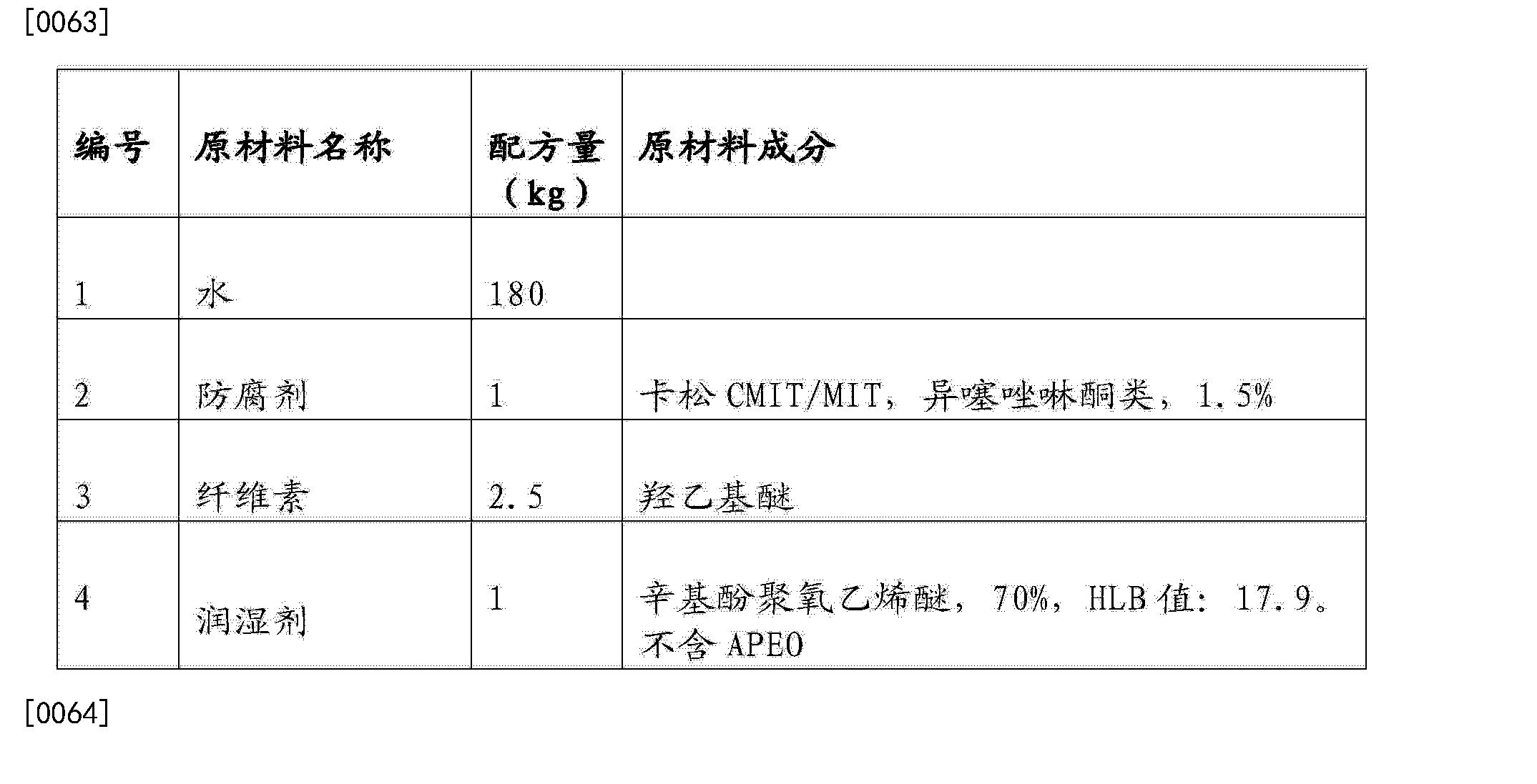 Figure CN104530889AD00092