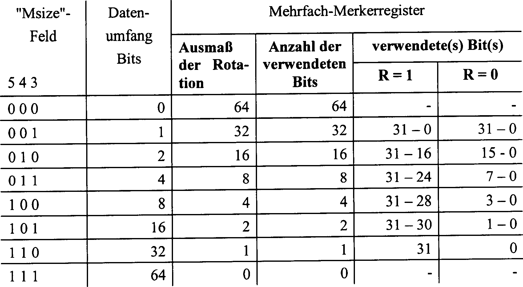 DE69432659T2 - Rotationsregister zur orthogonalen ...
