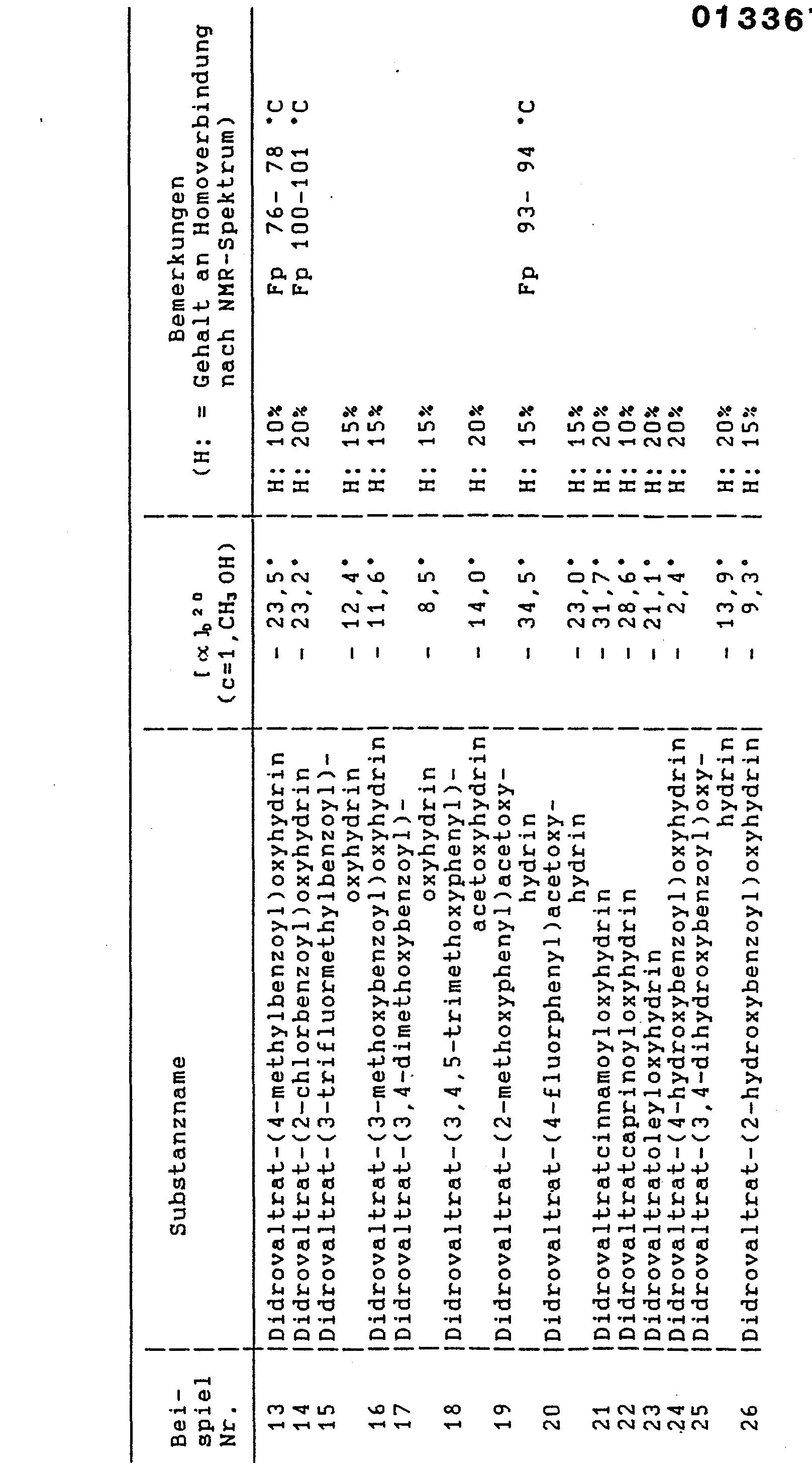 Ep0133673a1 Neue Valepotriathydrinhaltige Arzneimittel