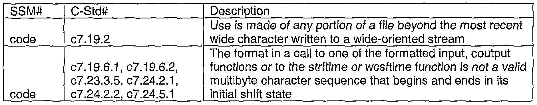 WO2005029241A2 - Automated safe secure techniques for