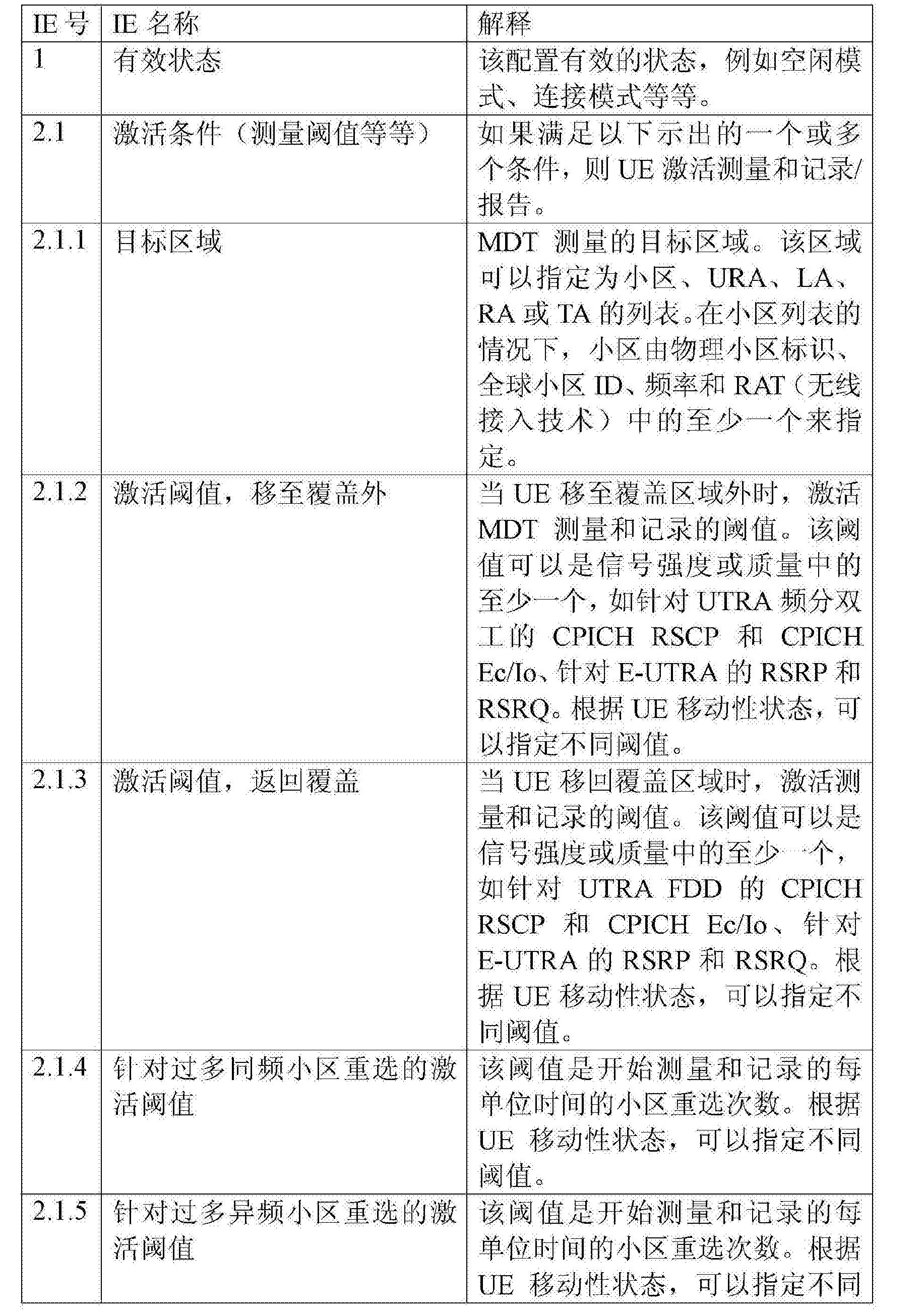 Figure CN102860062BD00231